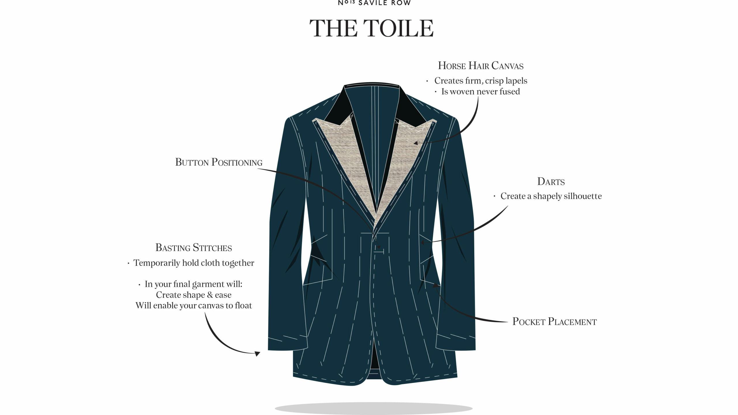 custom-tailoring-toile